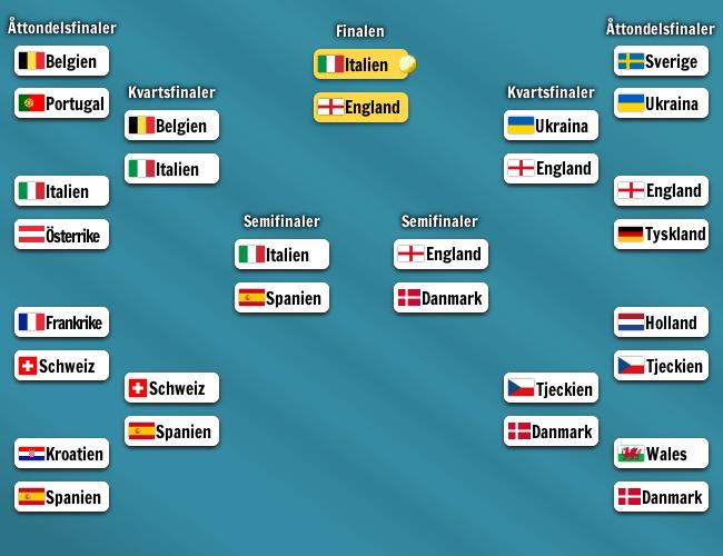 Slutspelsträd för slutspelet i fotbolls-EM 2021